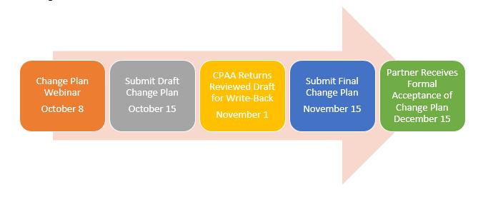 Change Plan Information