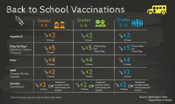 August Blog: Back to School Immunizations