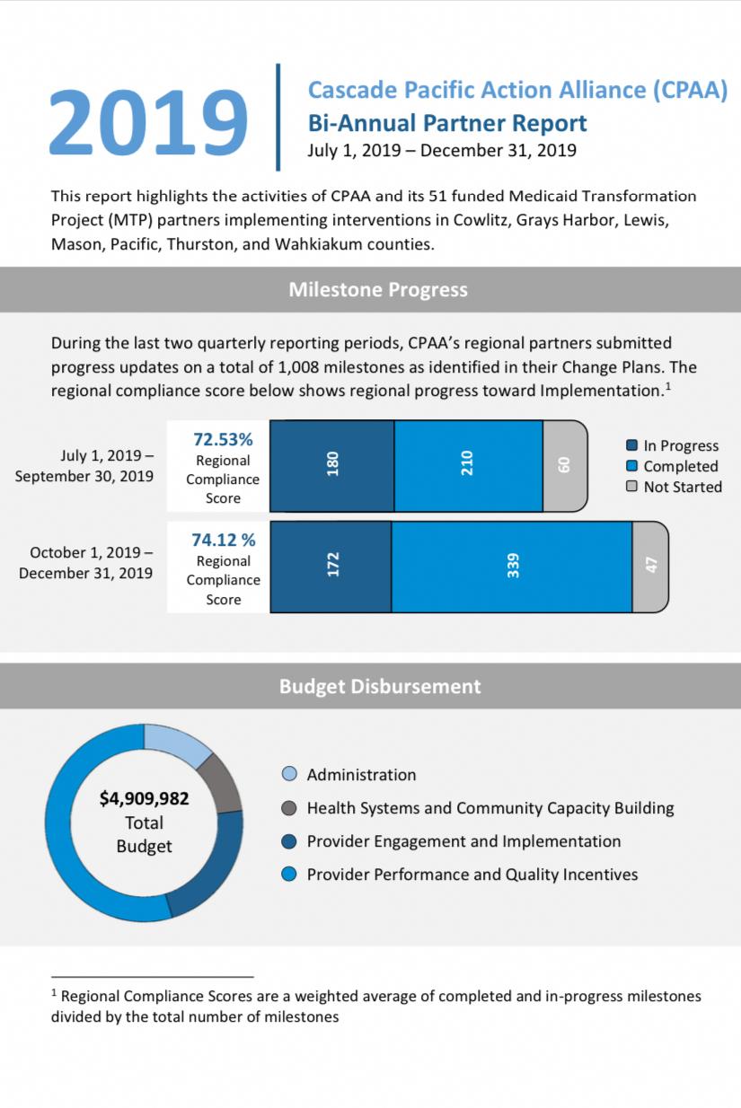 CPAA's Bi-Annual Partner Report